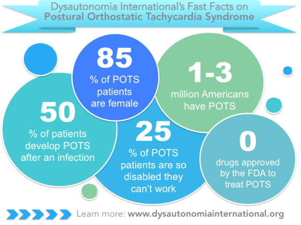 Dysautonomia international POTS facts graphic