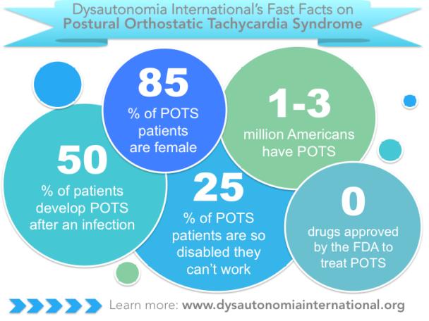 Dysautonomia international POTS facts graphic